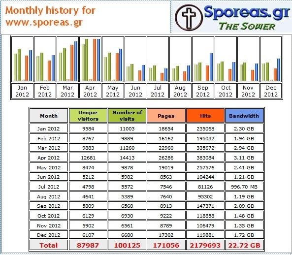STATISTICS -MONTHLY- FOR SPOREAS - 2012